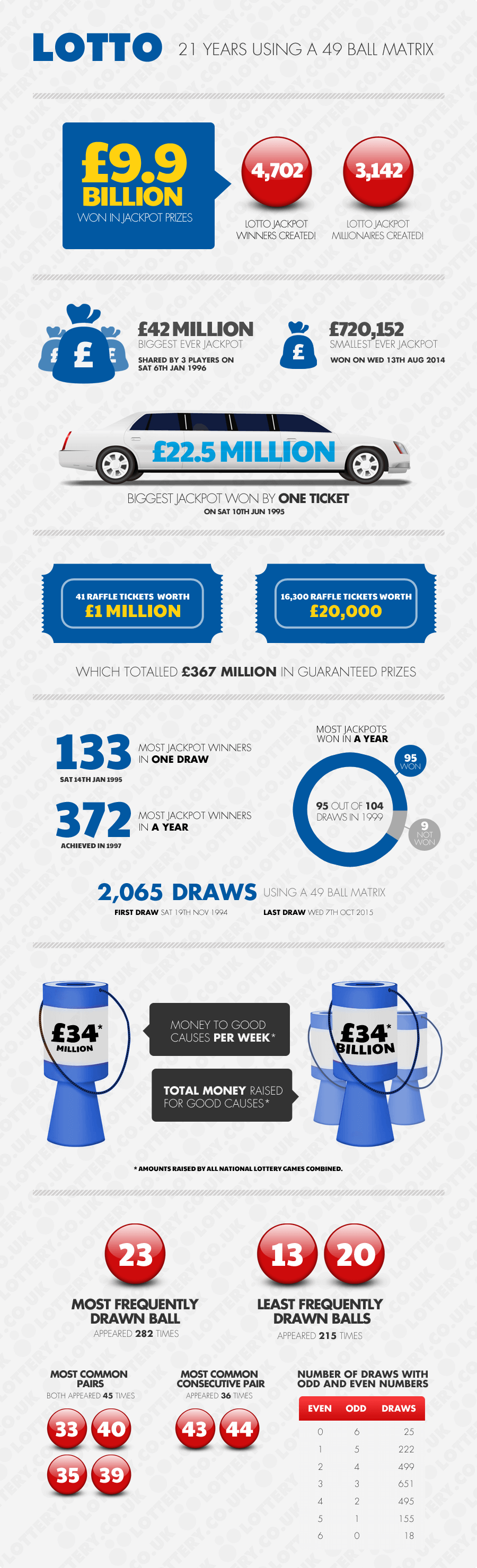 Infographic of Lotto 49 Ball Pool Summary